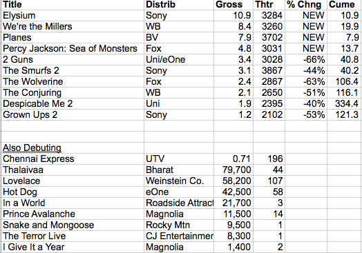 Friday Estimates 2013-08-10 at 8.31.51 AM