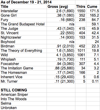 Oscar BP box office 2014-12-21 at 10.30.33 AM