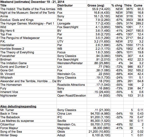 Weekend Estimates 2014-12-21 at 9.15.51 AM