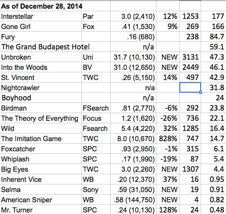 oscar bo chart 2014-12-28 at 11.41.24 AM