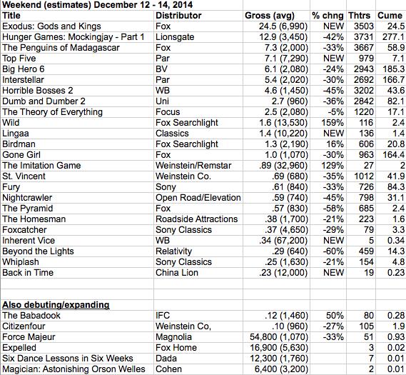 weekend estimates  2014-12-14 at 10.26.25 AM