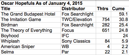OScar nominee box office 2015-01-15 at 7.25.23 AM
