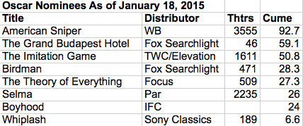 Oscar nominees b.o. 2015-01-18 at 12.22.44 PM