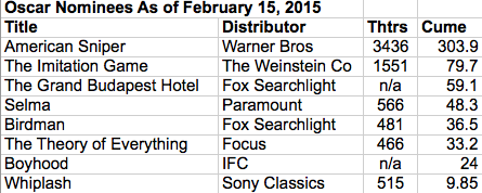 Oscar box office 2015-02-15 at 10.50.32 AM