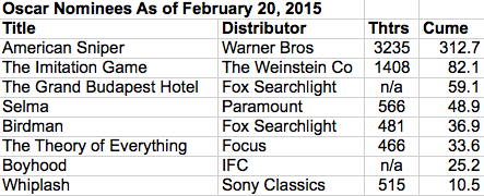 bp box office as of 2015-02-20