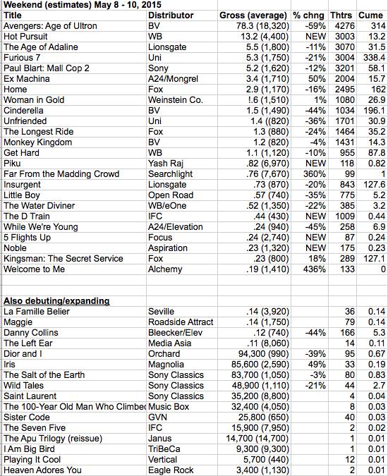 Wekeend Estimates 2015-05-10 at 9.12.55 AM